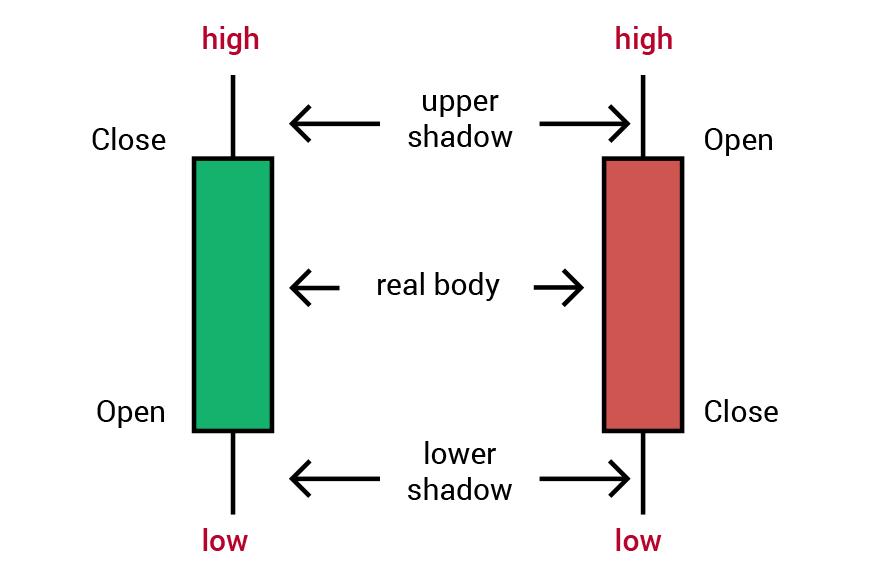 Opzioni binarie che scambiano valute crittografiche